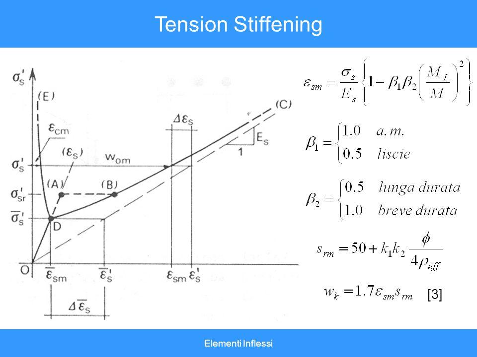 Tension Stiffening [3] Elementi Inflessi